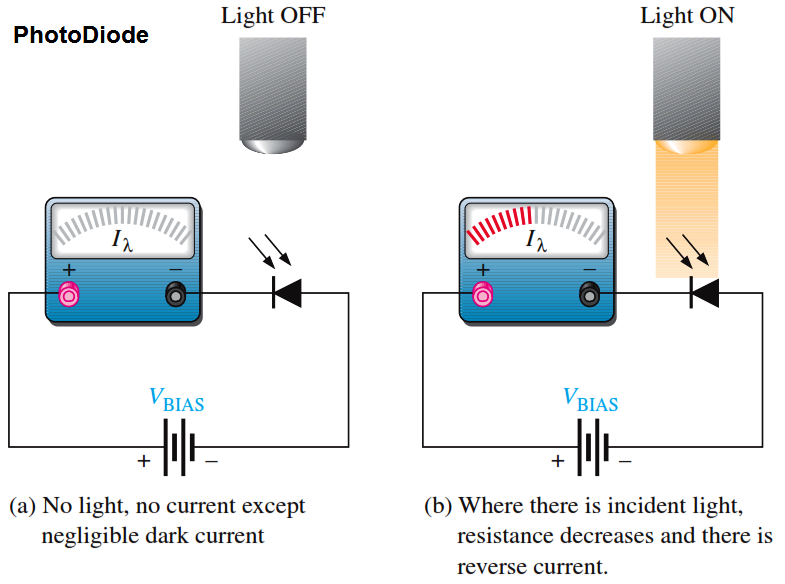 PhotoDiode Operation