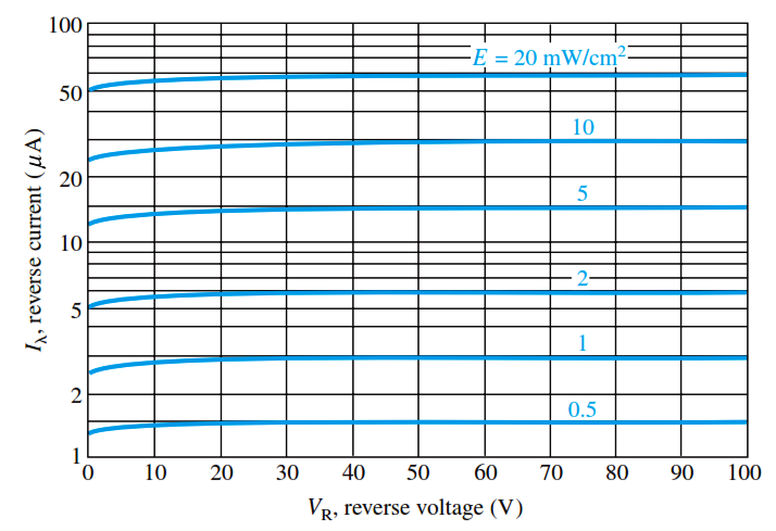 Photodiode reverse current versus reverse voltage for several