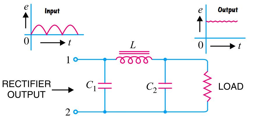 pi filter Operation