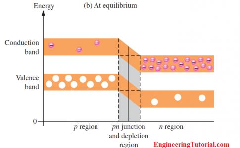 PN Junction Energy Diagrams