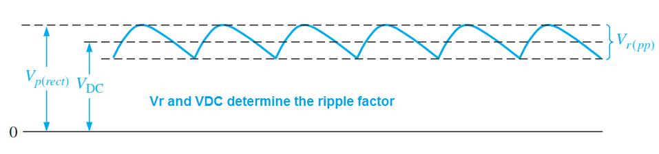 Ripple Factor Graph