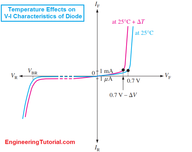 Temperature Effects on VI Characteristics of a Diode