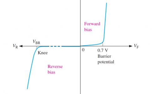 V-I Characteristic Curve of Diode