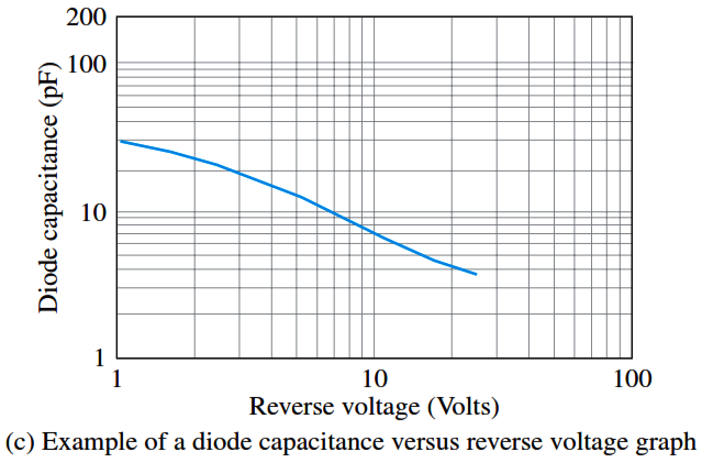 Varactor diode capacitance varies with reverse voltage.