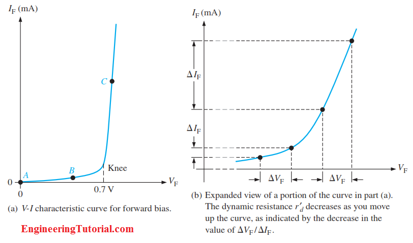VI Characteristic curve for Forward Bias