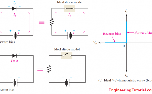 VI Characteristics of a Ideal Diode