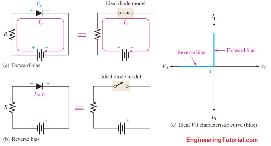 VI Characteristics of a Ideal Diode