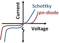 VI characteristics of Schottky barrier diode