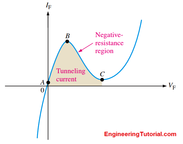 VI characteristics of Tunnel diode