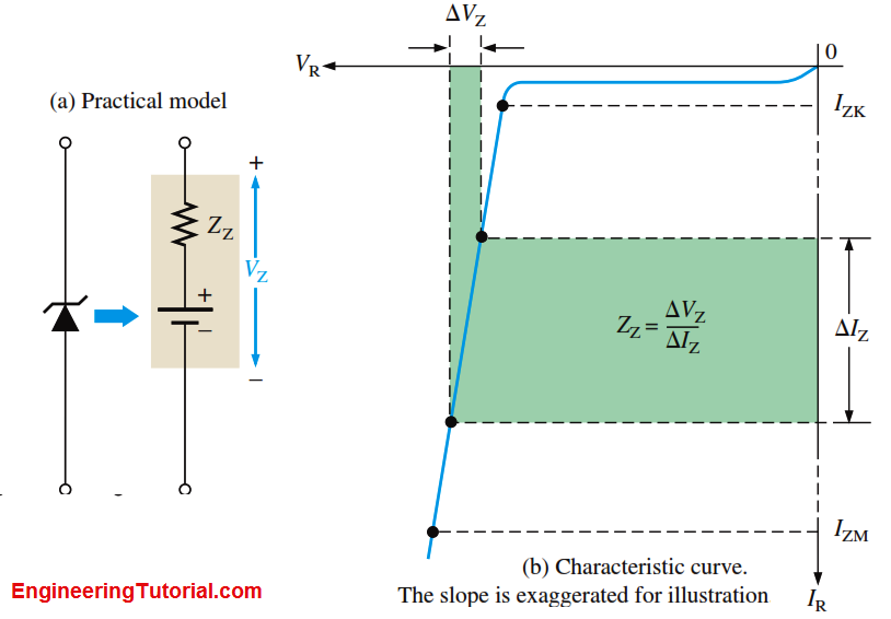 Zener diode breakdown characteristics engineering tutorial fig practical zener diode equivalent circuit and the characteristic curve illustrating zz ccuart Choice Image