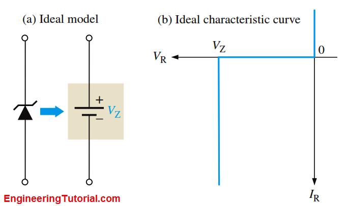 Zener Equivalent Circuit