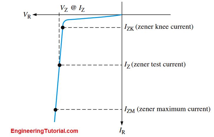 Zener Knee Voltage