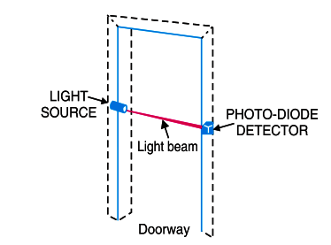 Photo Diode Application