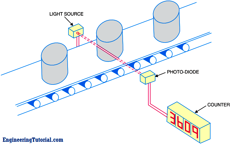 Applications of Photo diodes - Engineering Tutorial
