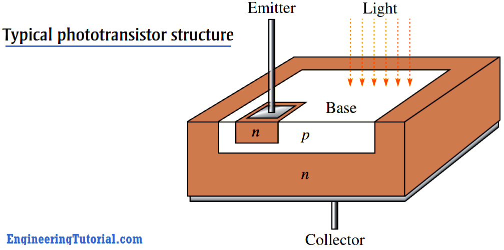 Phototransistor structure
