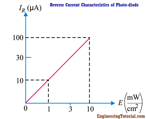 Reverse Current Characteristics of Photo-diode