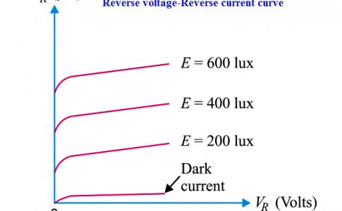 Reverse voltage-Reverse current curve