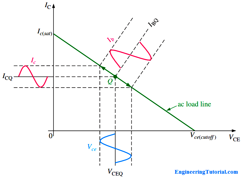 Transistor Amplifier load line