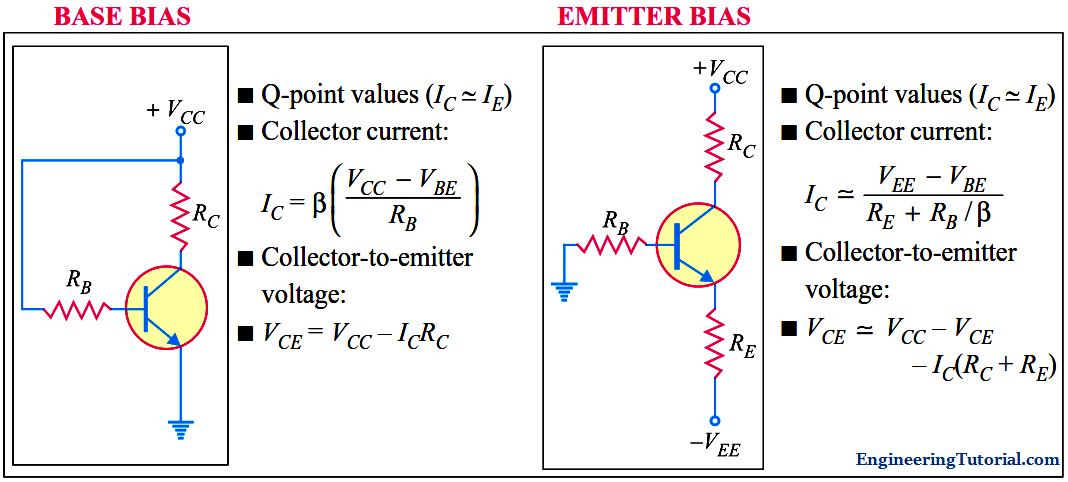 Transistor Biasing Circuits