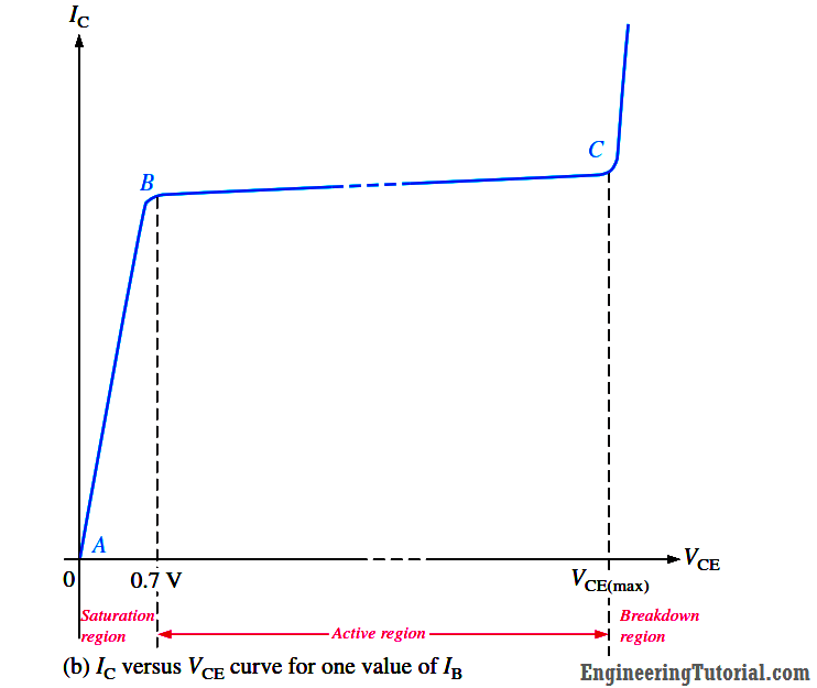 Transistor Collector Characteristic Curve