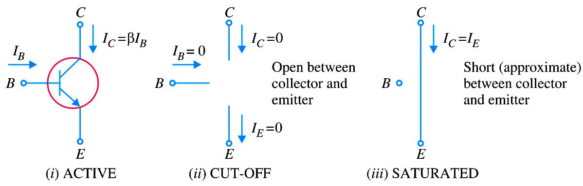 Transistor Regions